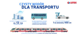 Hydrogen Refueling Stations by Lotos in Poland 2