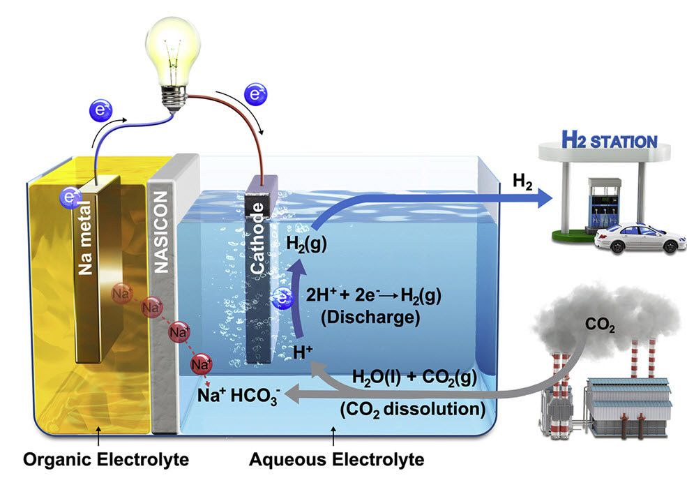 Schematic Illustration of Hybrid Na CO2 System and its Reaction Mechanism