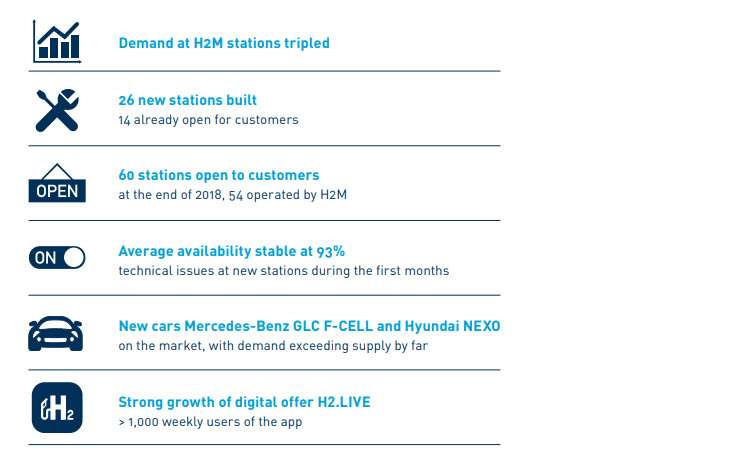 H2 Mobility 2018 Report 2