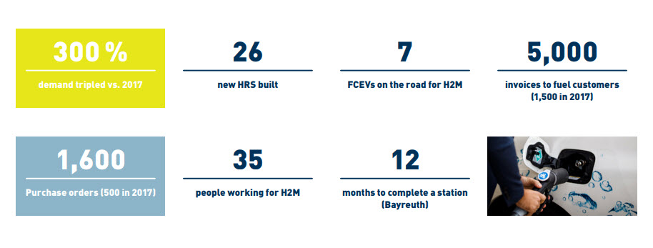 H2 Mobility 2018 Report 3