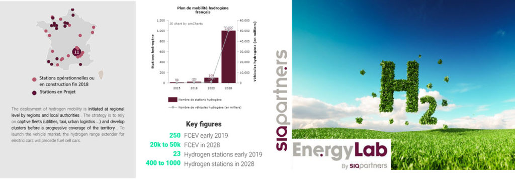 The EnergyLab Publishes a new Study on the Hydrogen-Energy Sector in France