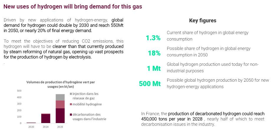 Hydrogen in France 2