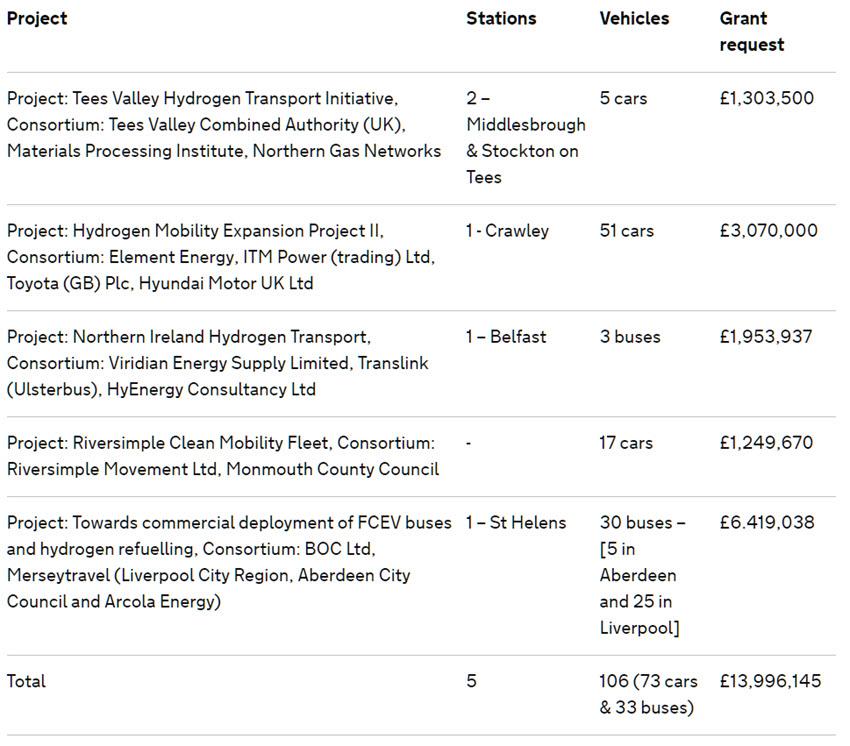UK Funding Fuel Cells
