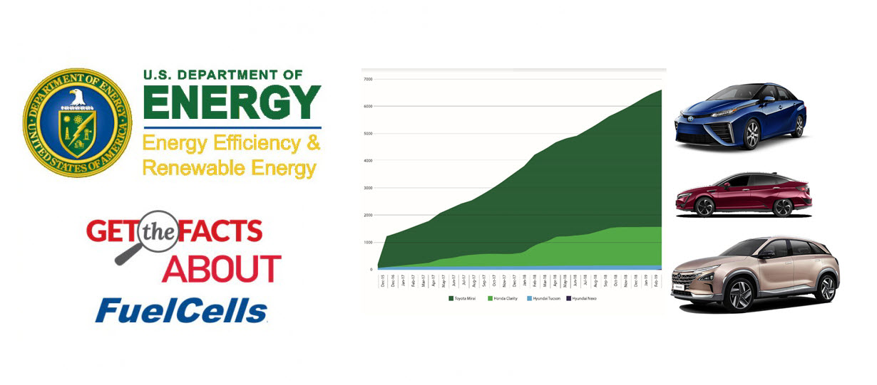 Get the Facts about Fuel Cells March