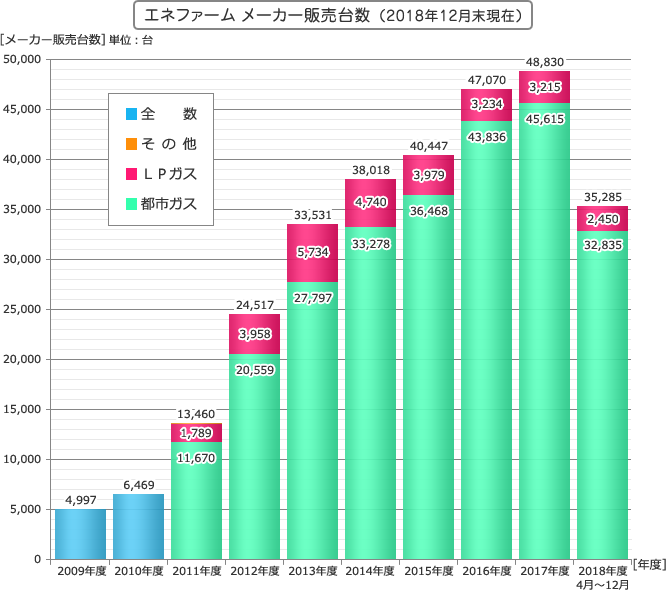 FCW Exclusive: Tokyo Fuel Cell Expo 2019 – 300,000 Ene-Farms