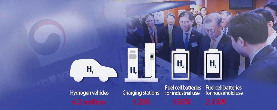 South Korean Roadmap for Hydrogen Economy by 2040