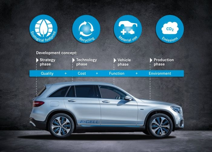 The eco balance of the Mercedes Benz GLC F CELL