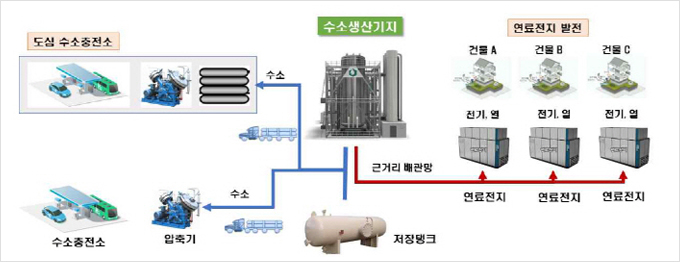 Daegu City Hydrogen Plan 2