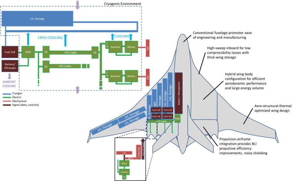 NASA Aircraft Using Hydrogen 2