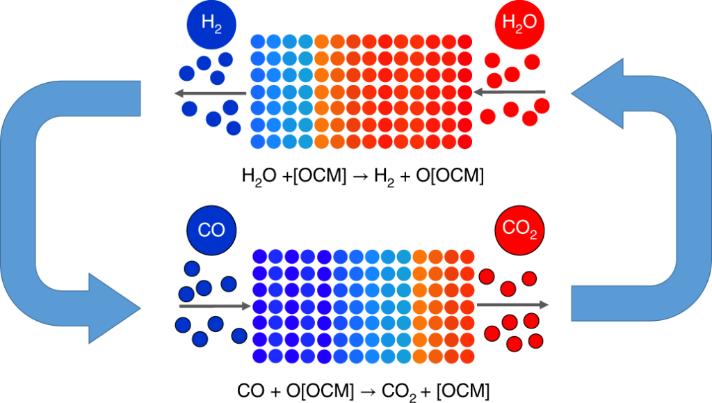 Reversible Chemical Reactor