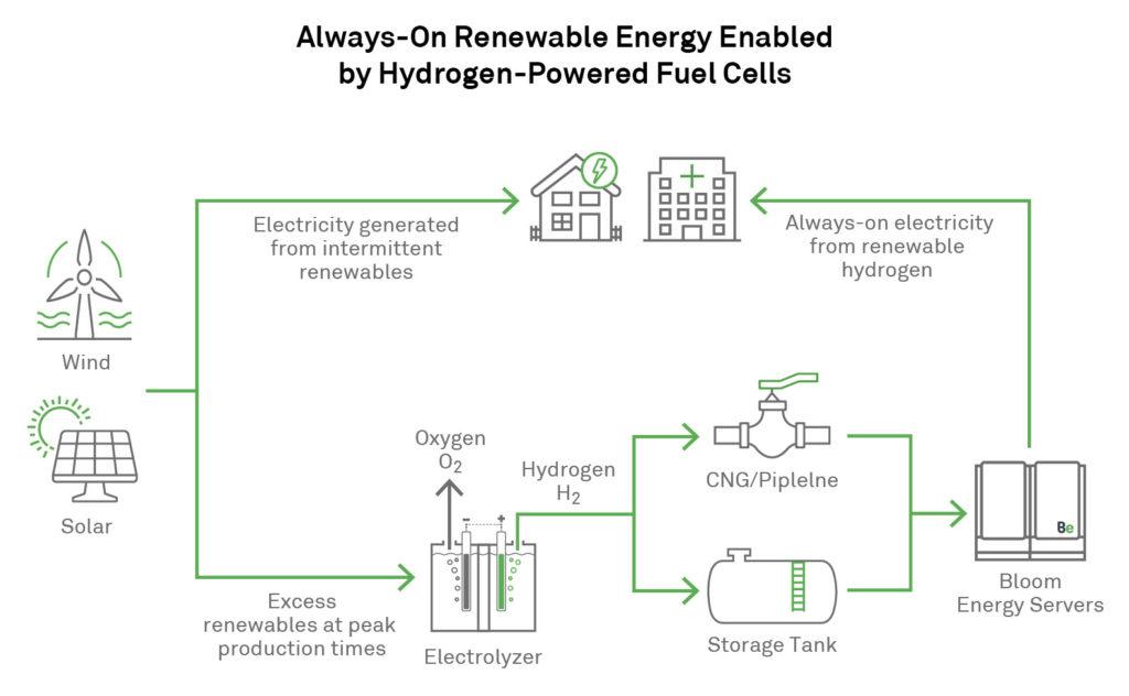 Bloom Energy Hydrogen Graphic