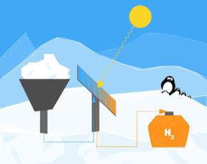 Hydrogen in the Antartic