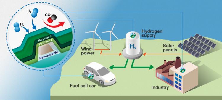 Chalmers Univ Hydrogen Sensor Illustration 1
