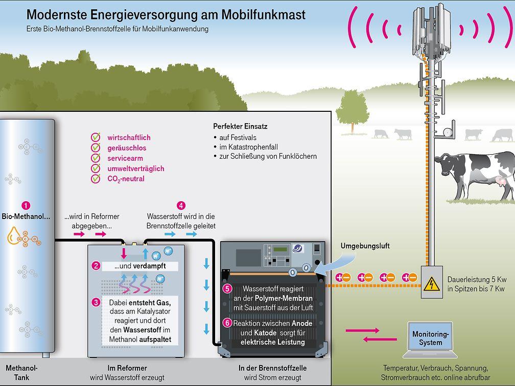 Telekom Fuel Cell Mast 2
