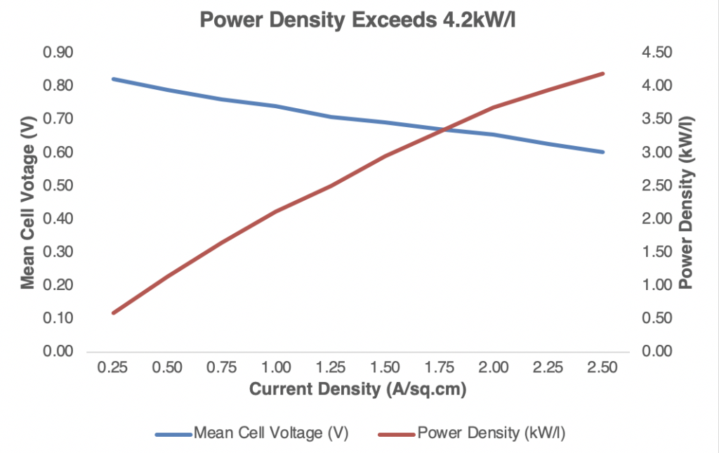 power density by volume