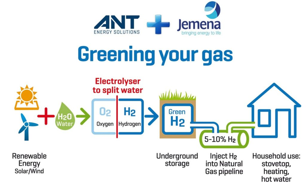 Jemena Unites with ANT to 'Green the Gas' with Hydrogen for NSW Project