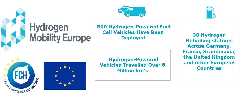 Hydrogen Mobility Milestones
