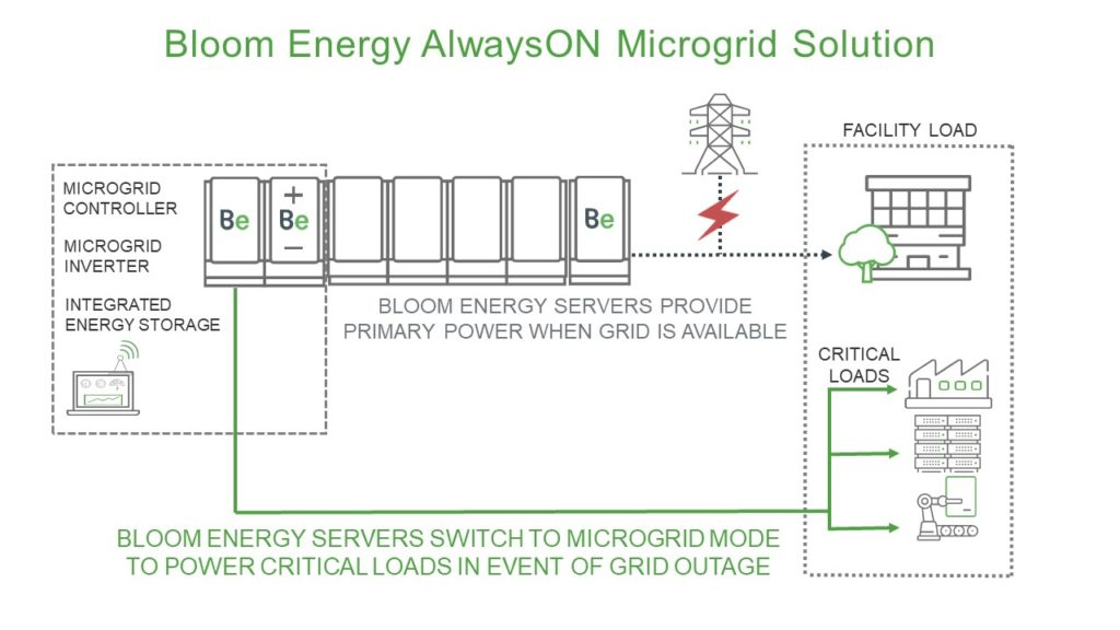 alwayson microgrid solution infographic