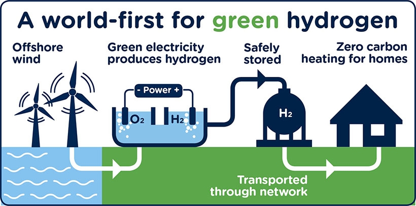 SGN Green Hydrogen Project
