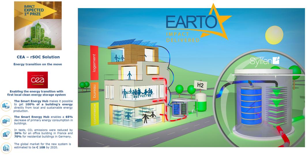 EARTO Innovation Awards CEA Smart Hub