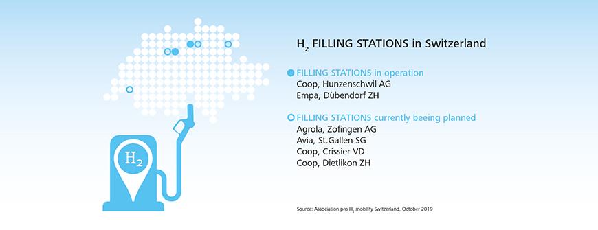Empa Hydrogen Station Guidlines 2