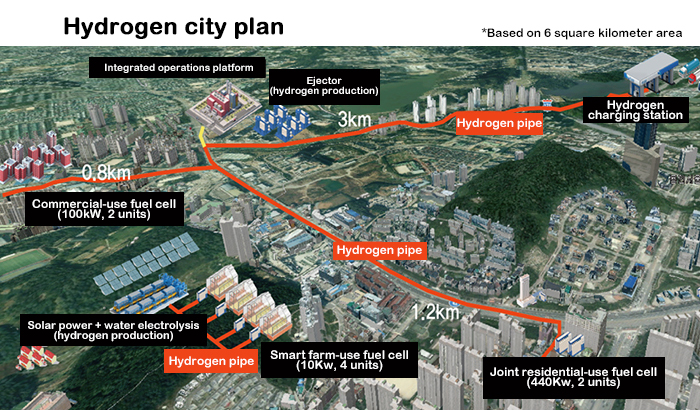 South Korea Hydrogen City Plan 2022