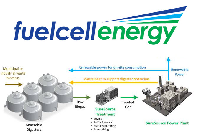 FuelCell Energy Highlights
