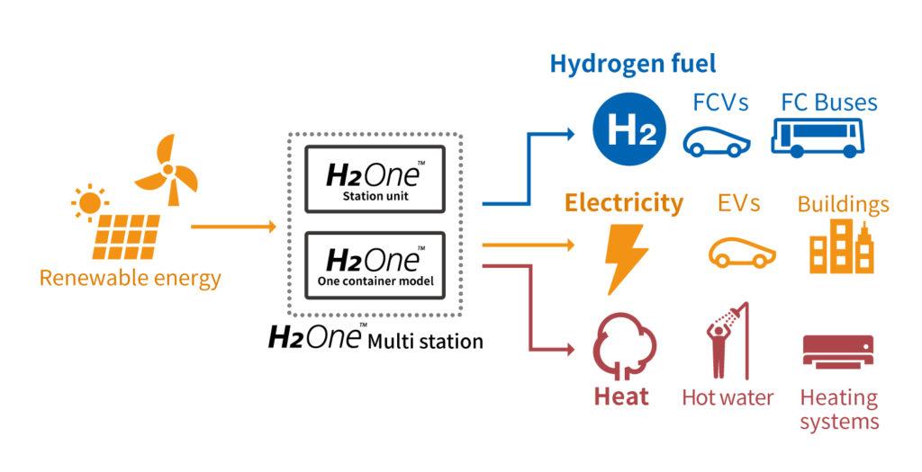 H2One Station Unit 2