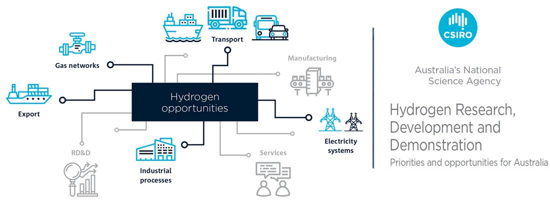 HydrogenRDDFig1 Main