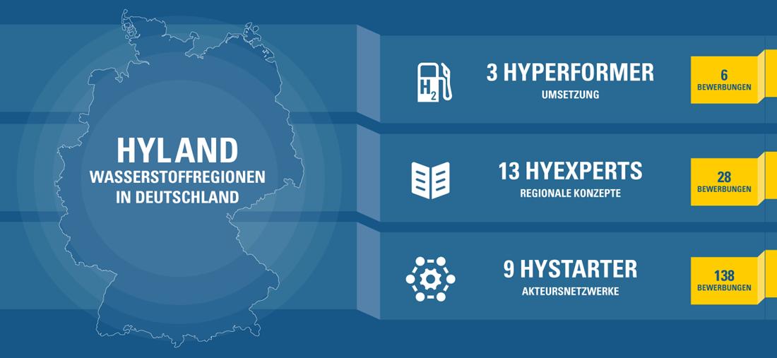 NOW GmbH HyLand alle Regionen