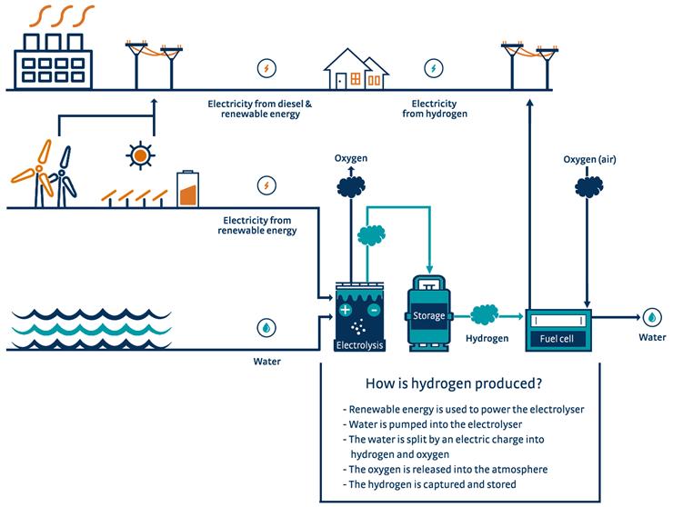 Denham Hydrogen Insert