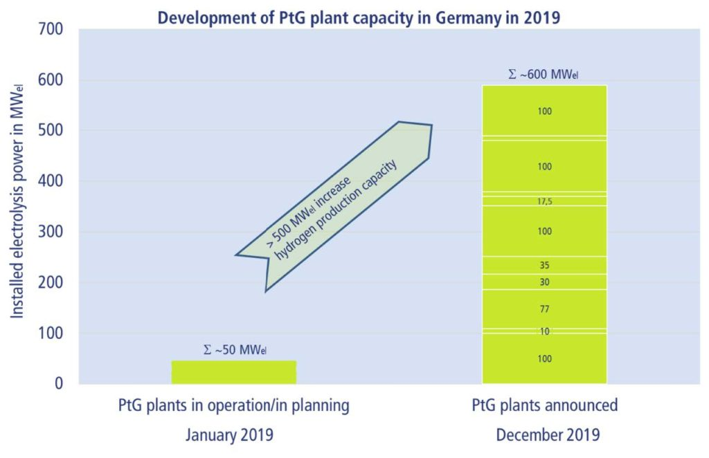 Power to Gas expansion on steep growth path 002