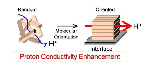 Gaining Control Over Fuel Cell Membranes 1