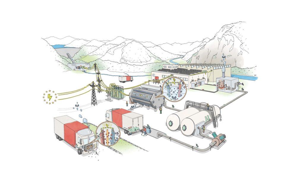MPREIS Wasserstoff Initiative Collage