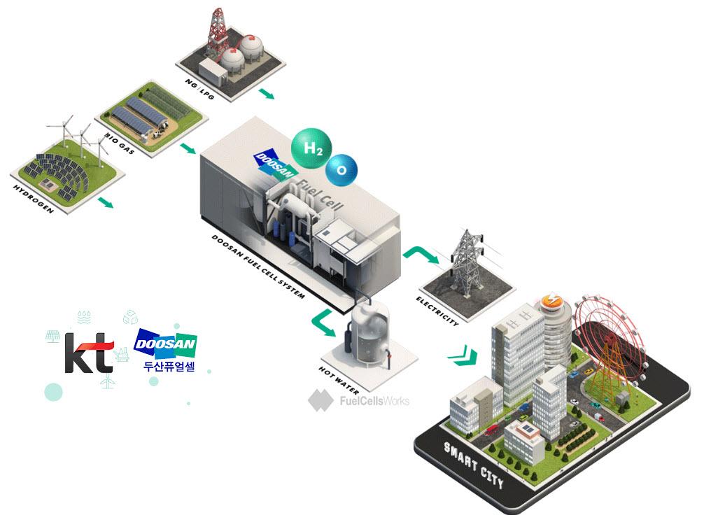 Doosan Fuel Cell City