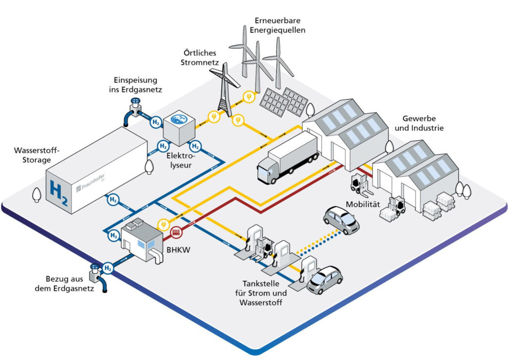 Hydrogen Factory of the Future main