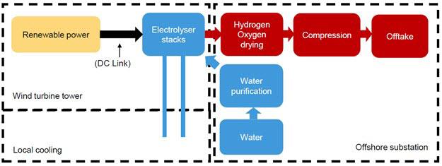orsted wind electrolyser