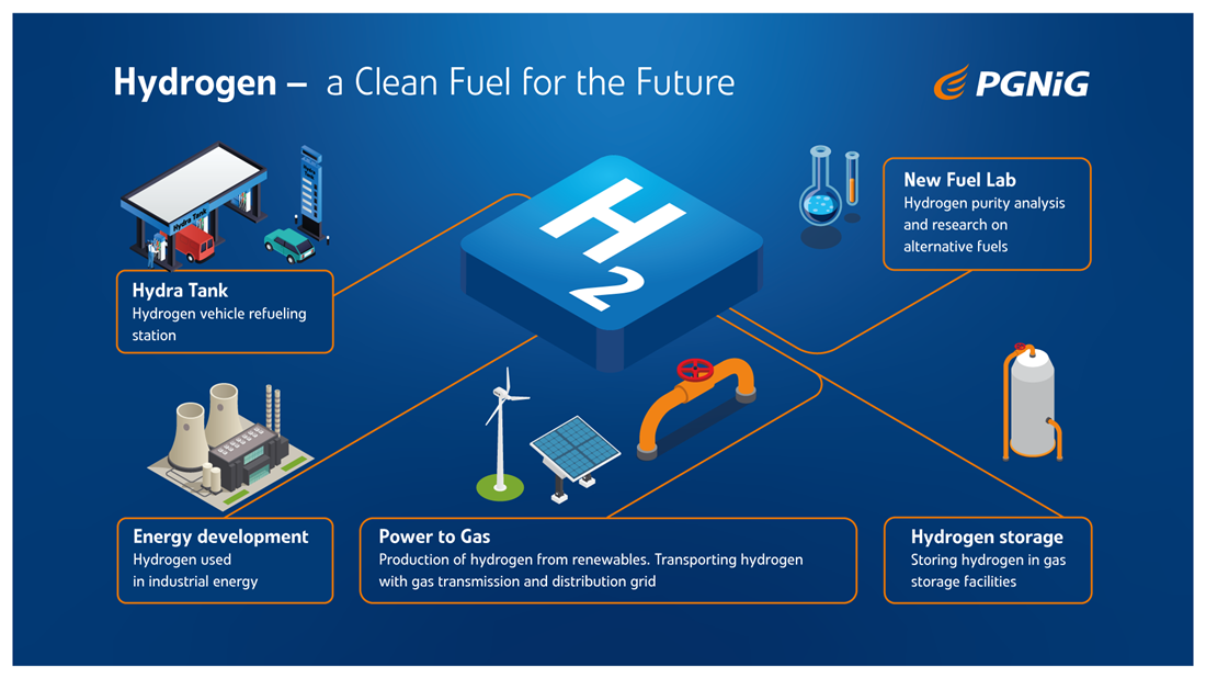 PGNiG launches new hydrogen program