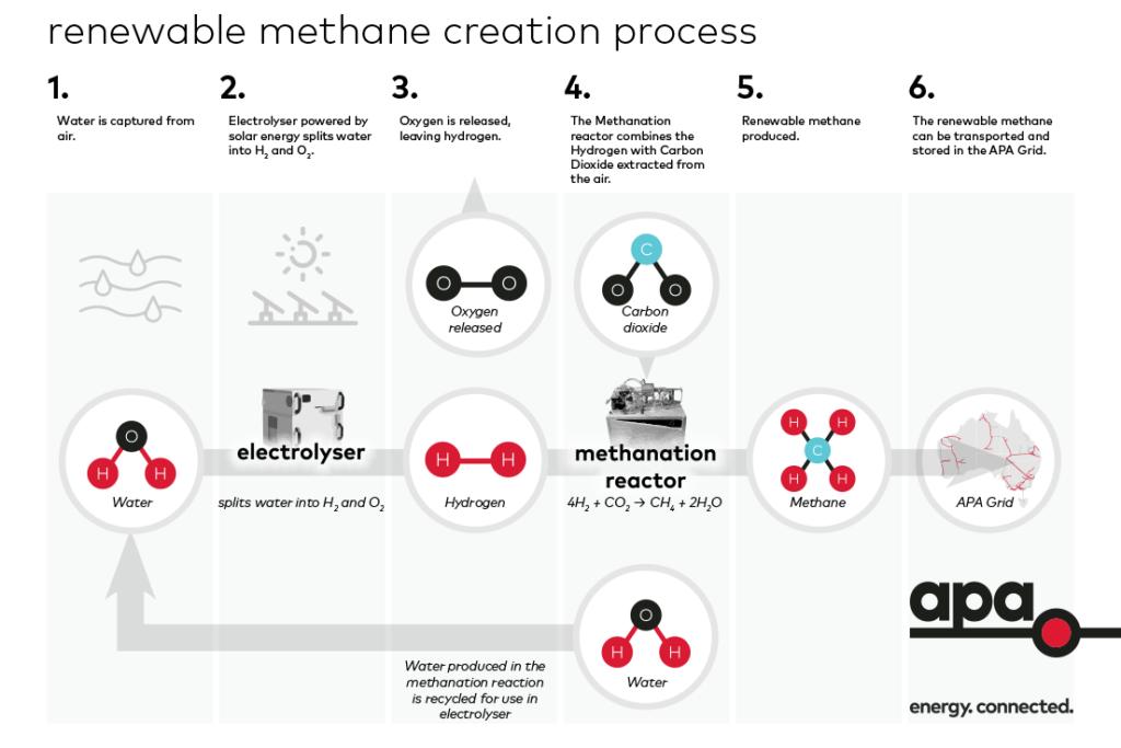 renewable methane infographic