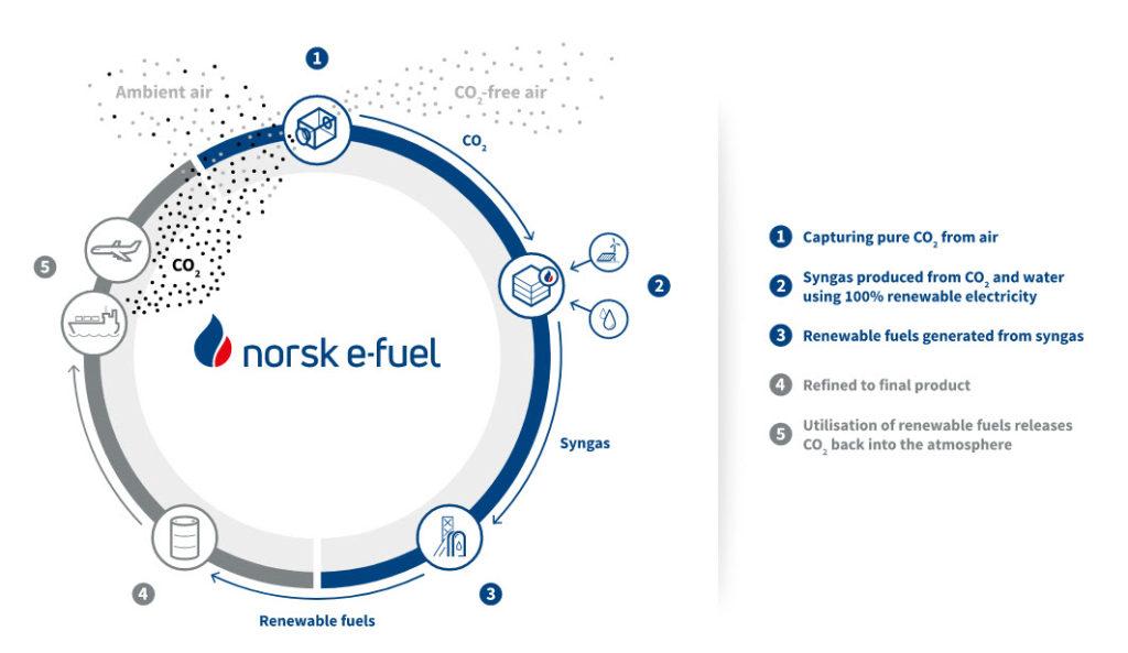 Norsk e fuel diagram