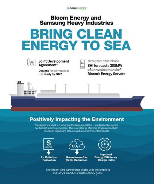 Ships Samsung Bloom Energy 2