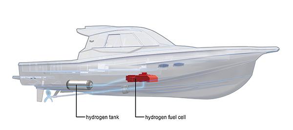 Yanmar Fuel Cell Boat 5