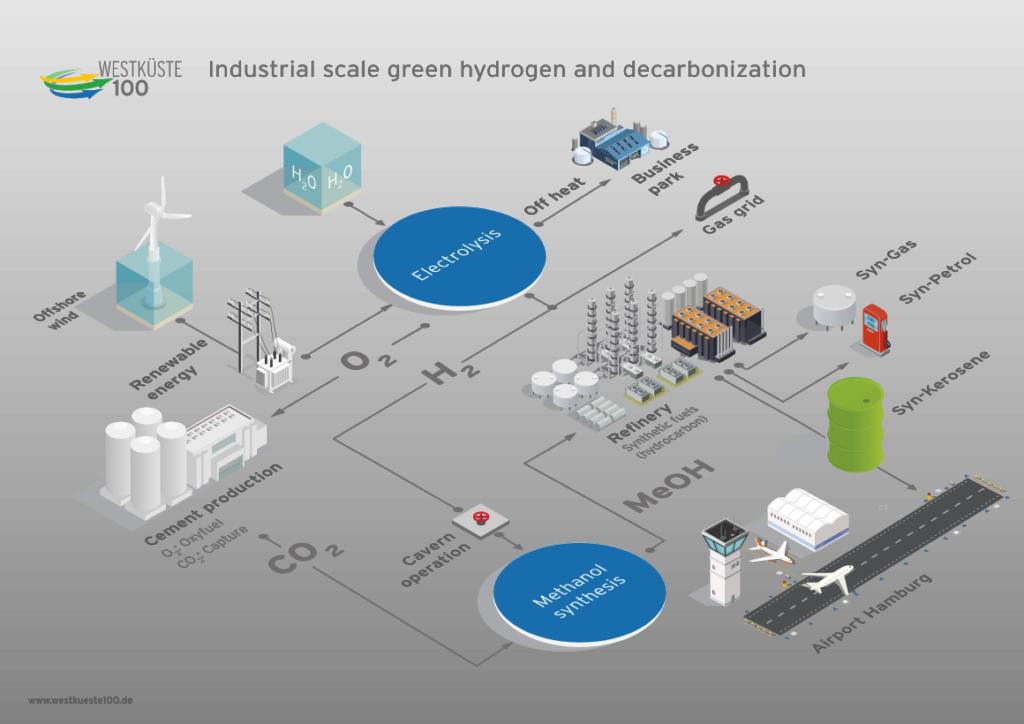Westkueste100 Green Hydrogen