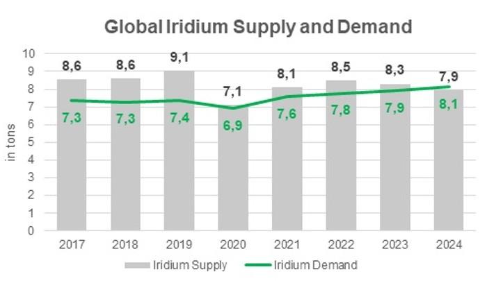 Global Iridium Supply and Demand image w700