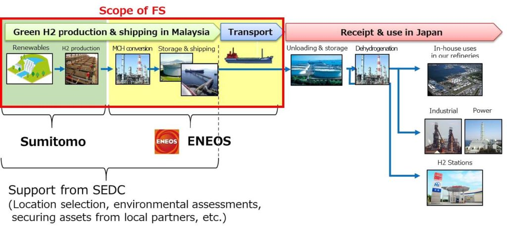 ENEOS Sumitomo Corporation Sign Agreement with SEDC Energy to Cooperate on Hydrogen Energy