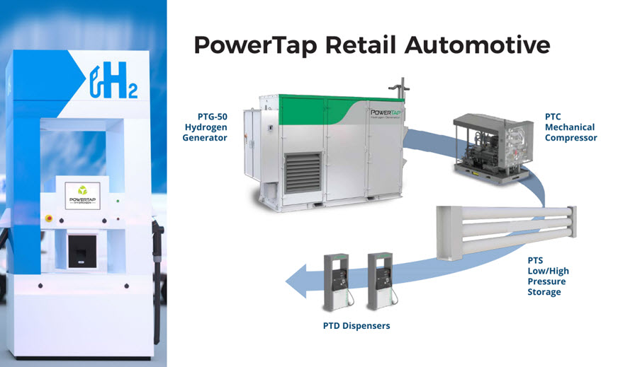 Organic Flower Acquires Ownership of 90 Percent of PowerTap Hydrogen Fueling