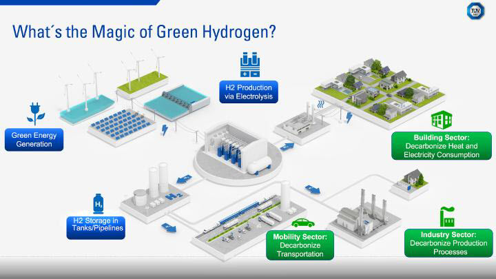 TUV SUD Using Hydrogen as a Future Opportunity for Bavaria