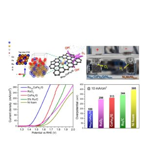 Highly efficient long lasting electrocatalyst to boost hydrogen fuel production
