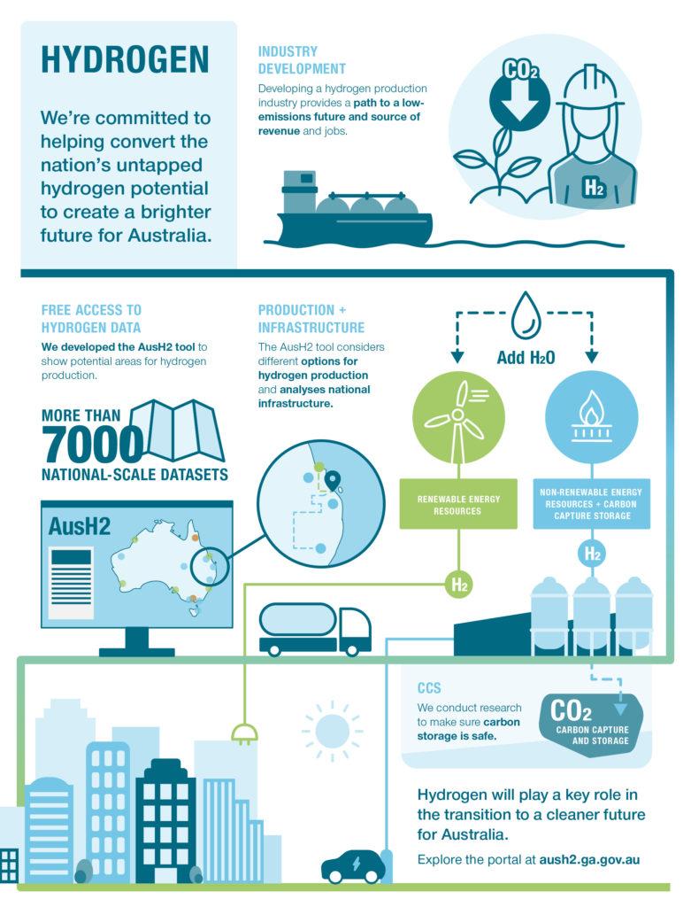 Mapping Australias Hydrogen Future