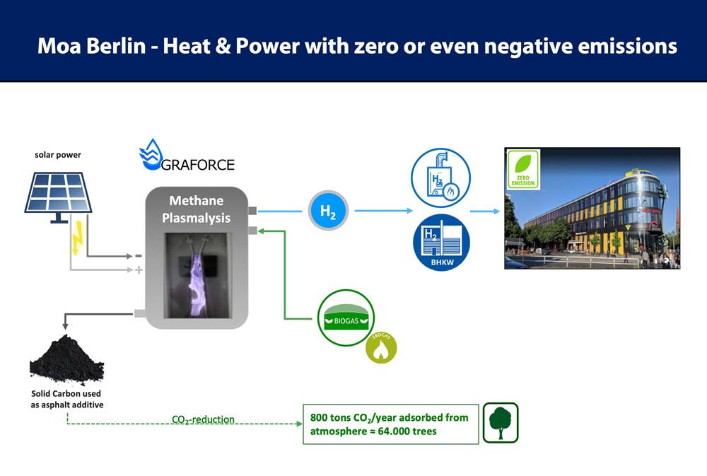 Mercure Hotel MOA Berlin Being Powered by Hydrogen